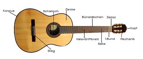 Akustig Gitarre Erklärung! Wir sehen eine akustig Gitarre bei der die einzelnen Bestandteile bezeichnet sind!