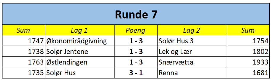1. div runde 7.png