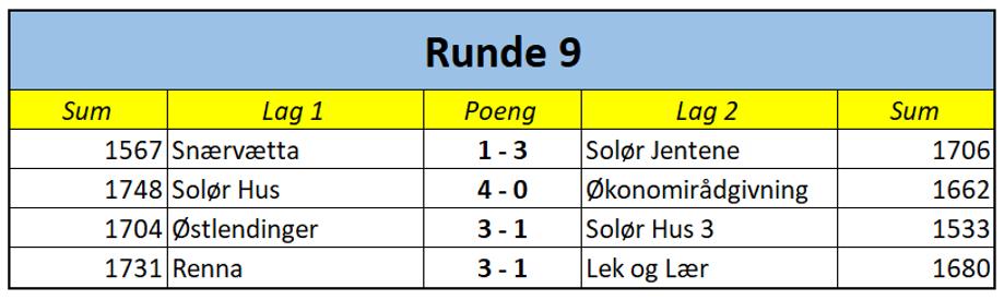 1. div runde 9.png