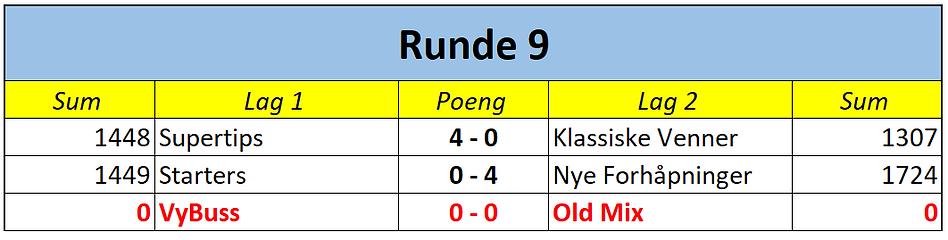 2. div runde 9.png
