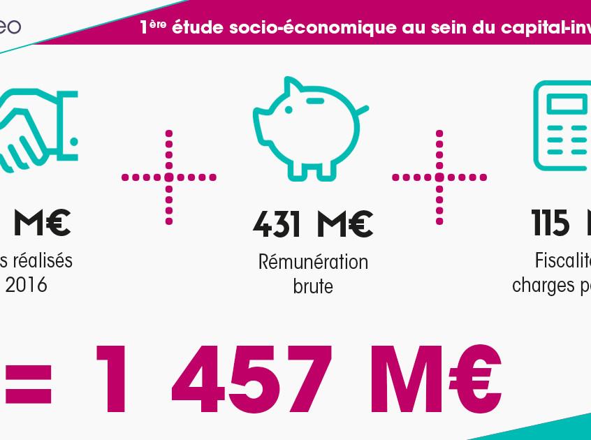 Eurazeo PME