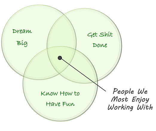 People we most enjoy working with