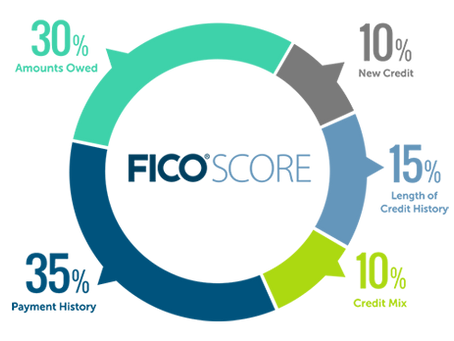How To Improve Your FICO Score & Keep It In Great Standing