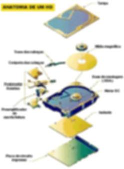 Anatomia de um HD