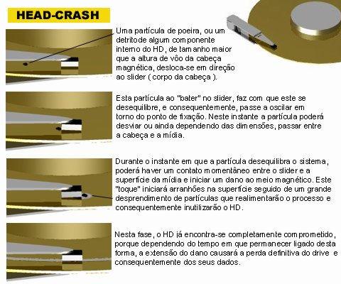 Head-crash em detalhes