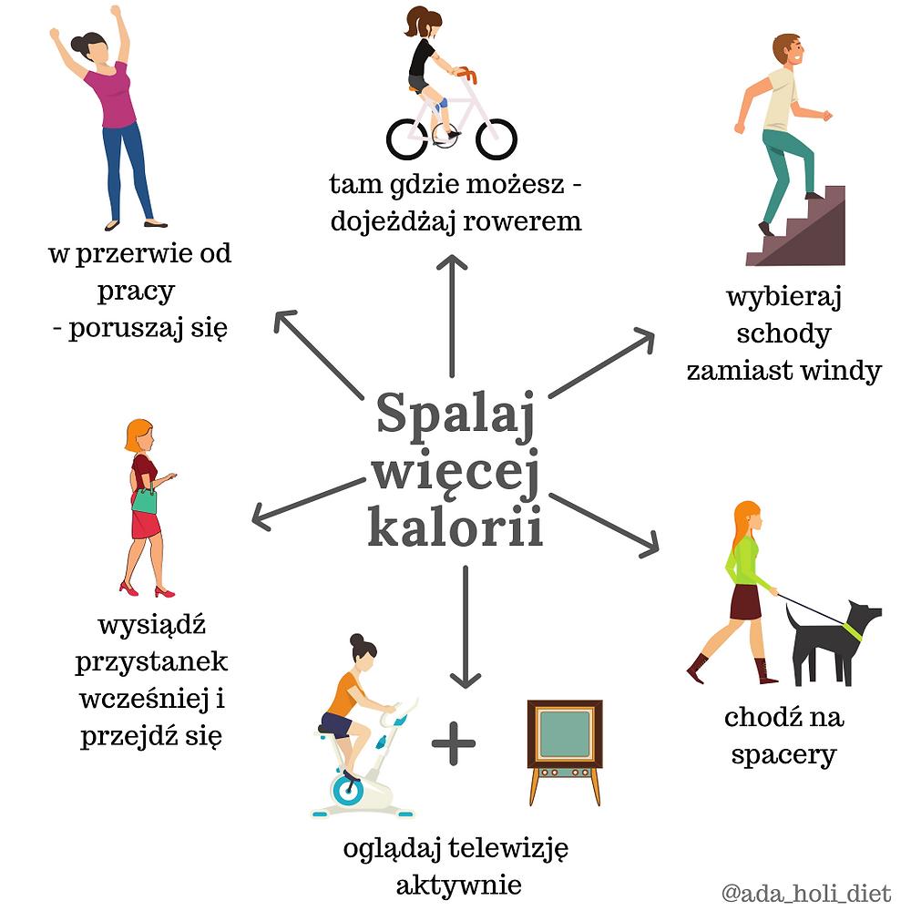 NEAT spontaniczna aktywność fizyczna nie związana z treningiem, jak przyspieszyć metabolizm