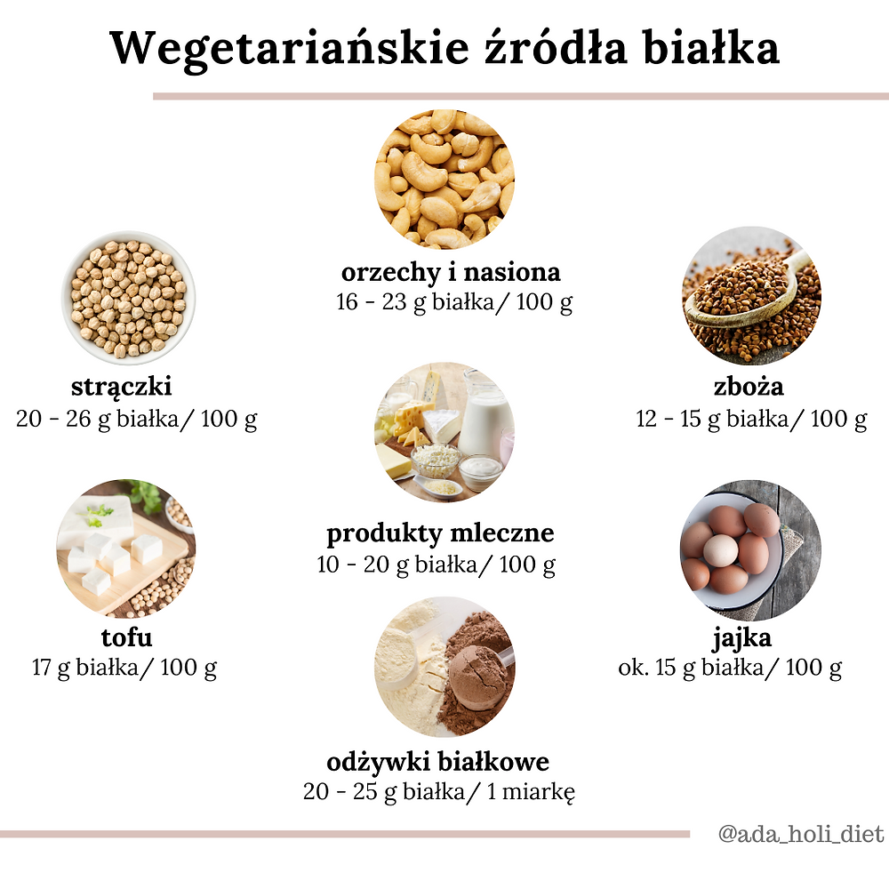 źródła białka w diecie bez mięsa, białko w diecie wegetariańskiej, poradnia dietetyczna Holi Diet, Ada Śledziewska