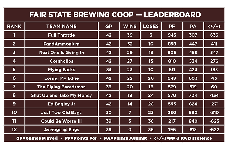 Fair State-Leaderboard.png