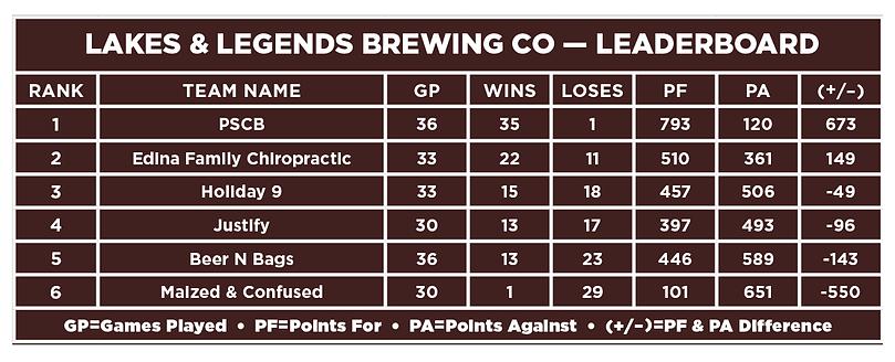 Lakes & Legends-Leaderboard.png