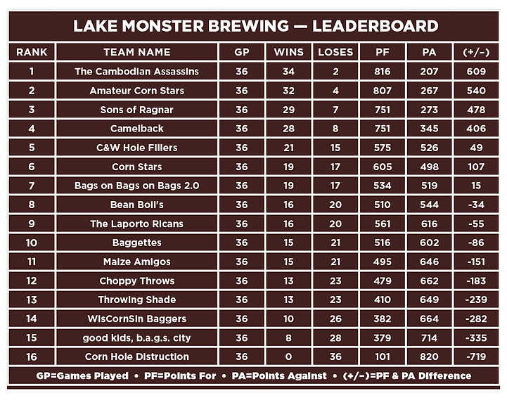 Lake Monster-Leaderboard.png