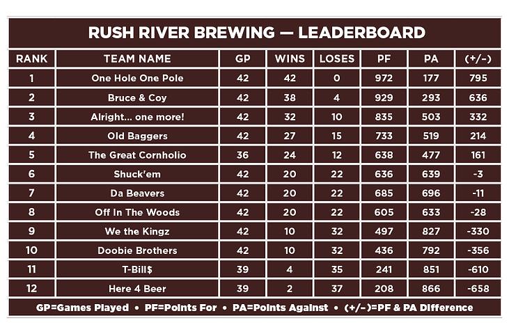 Rush River-Leaderboard.png