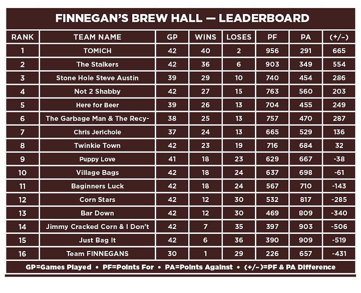Finnegans-Leaderboard.png