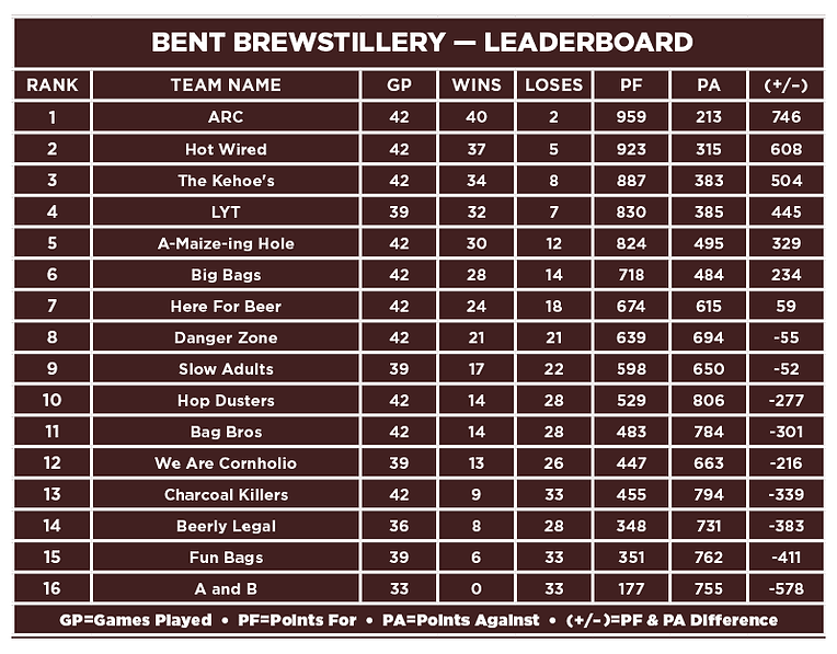 Bent Brewstillery-Leaderboard.png