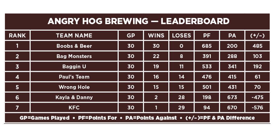 Angry Hog-Leaderboard.png