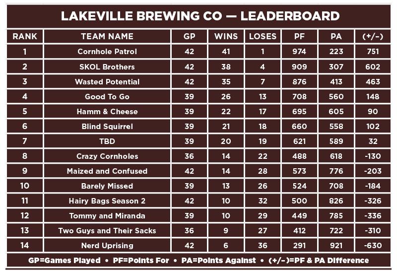 Lakeville-Leaderboard.png