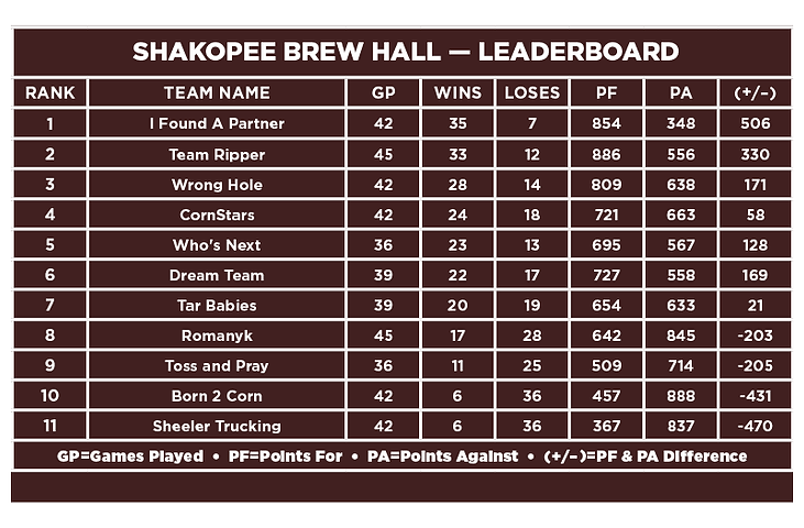 Shakopee Brew Hall-Leaderboard.png
