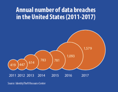 How Consumers are Reacting to Record-Level Data Breaches and Identity Fraud