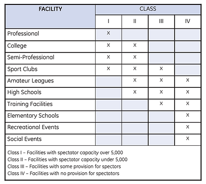 ies sports lighting classifications.png