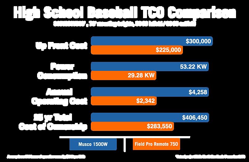 tco comparison hs baseball.001.png