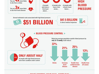 The Silent Killer: High Blood Pressure