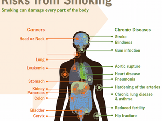 Is Smoking so Bad?