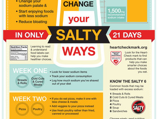 How Much Sodium is Dangerous?