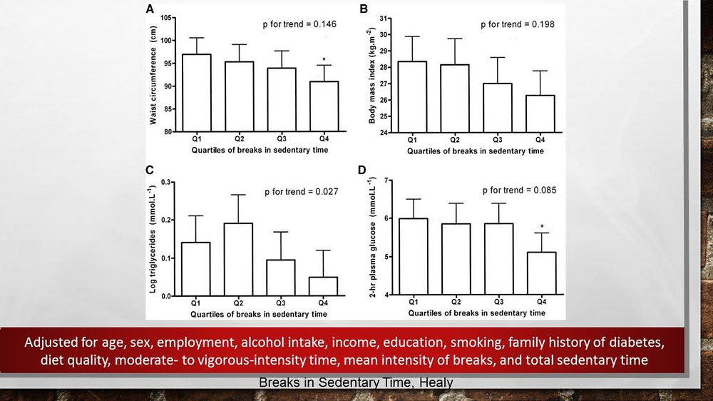 Increased breaks in sedentary time decrease waist circumference, BMI, triglycerides, and blood glucose