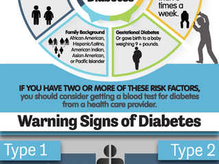 Diabetes and Prediabetes: 7 Signs You're at Risk