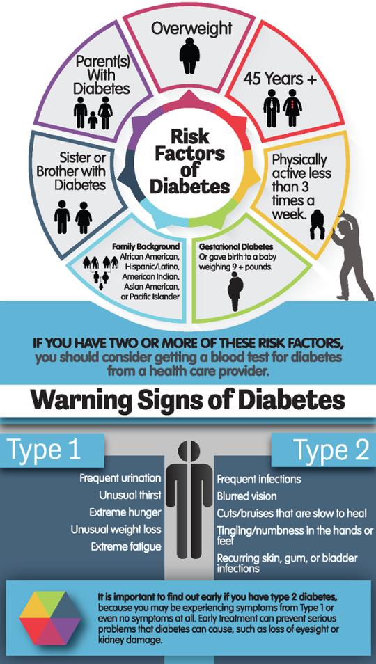 Diabetes Risks