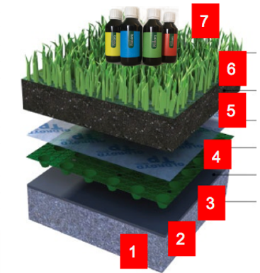 Sistema para techo verde, azoteas verde y roof garden