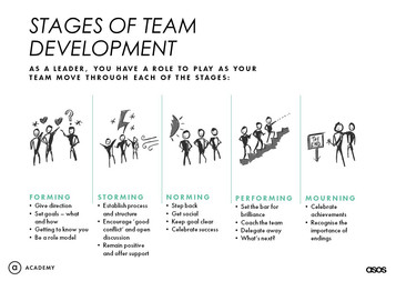 Stages of Team Development Toolkit.jpg
