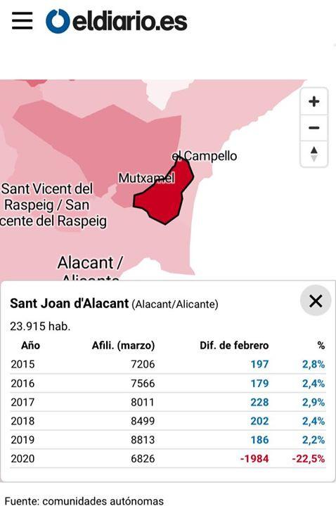 Sant Joan perd un 22,5% en ocupació