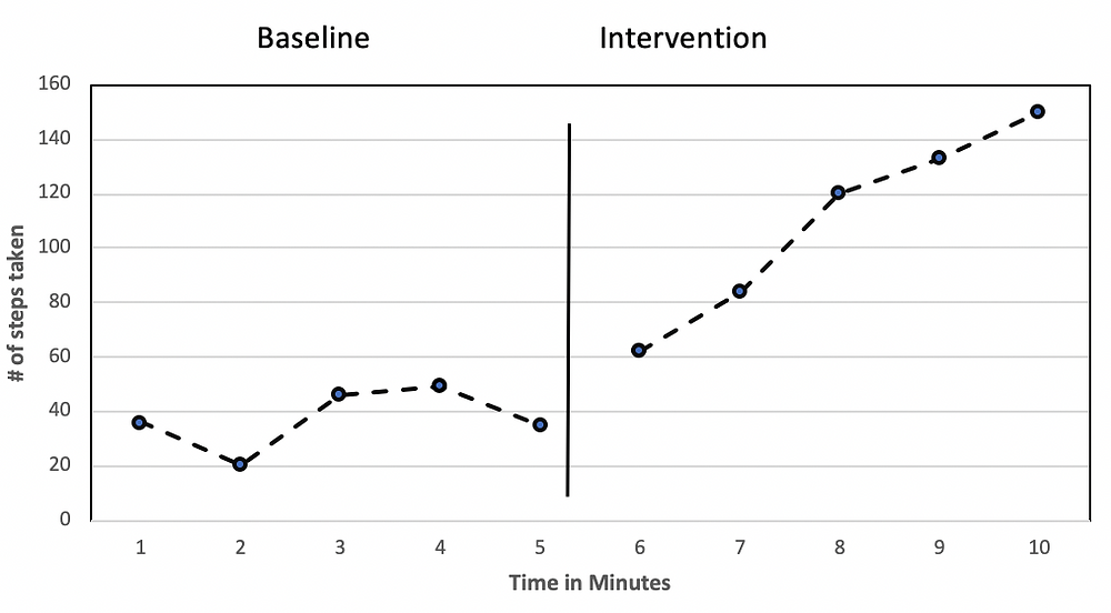 The baseline shows a line that is relatively flat. The intervention shows a line that continues to increase upwards.