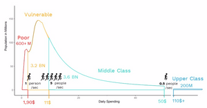 Pace of the World Middle Class - 2019 (World Data Lab)