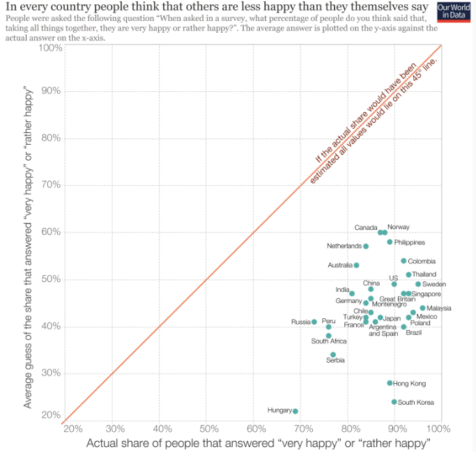 Perception of Others' Happiness (Our World in Data)