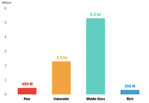 World Middle Class - 2030 (Brookings Institute)