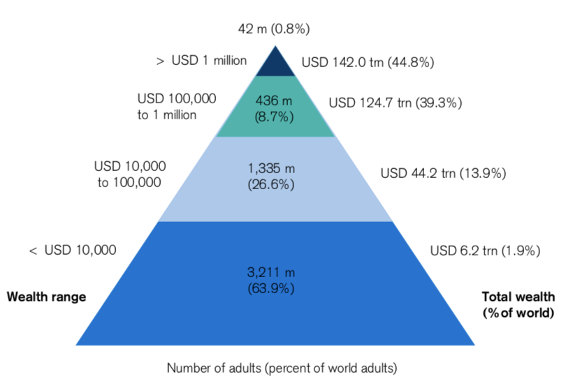 World Income Distribution - 2018 (Credit Suisse)