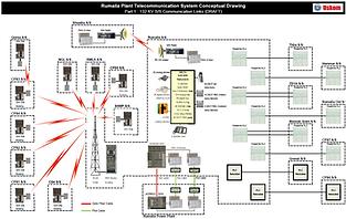 Sample Project Irak-Rumaila Communicatio