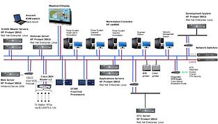 Transmission SCADA System (EMS)  Afghani