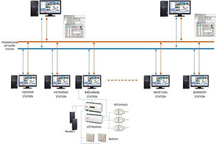 Sample Metro Line Access Control System