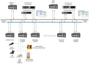 Sample Metro Line PABX-Telephone System