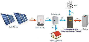 UPS, DC, Solar, Generator and Hybrid Sys