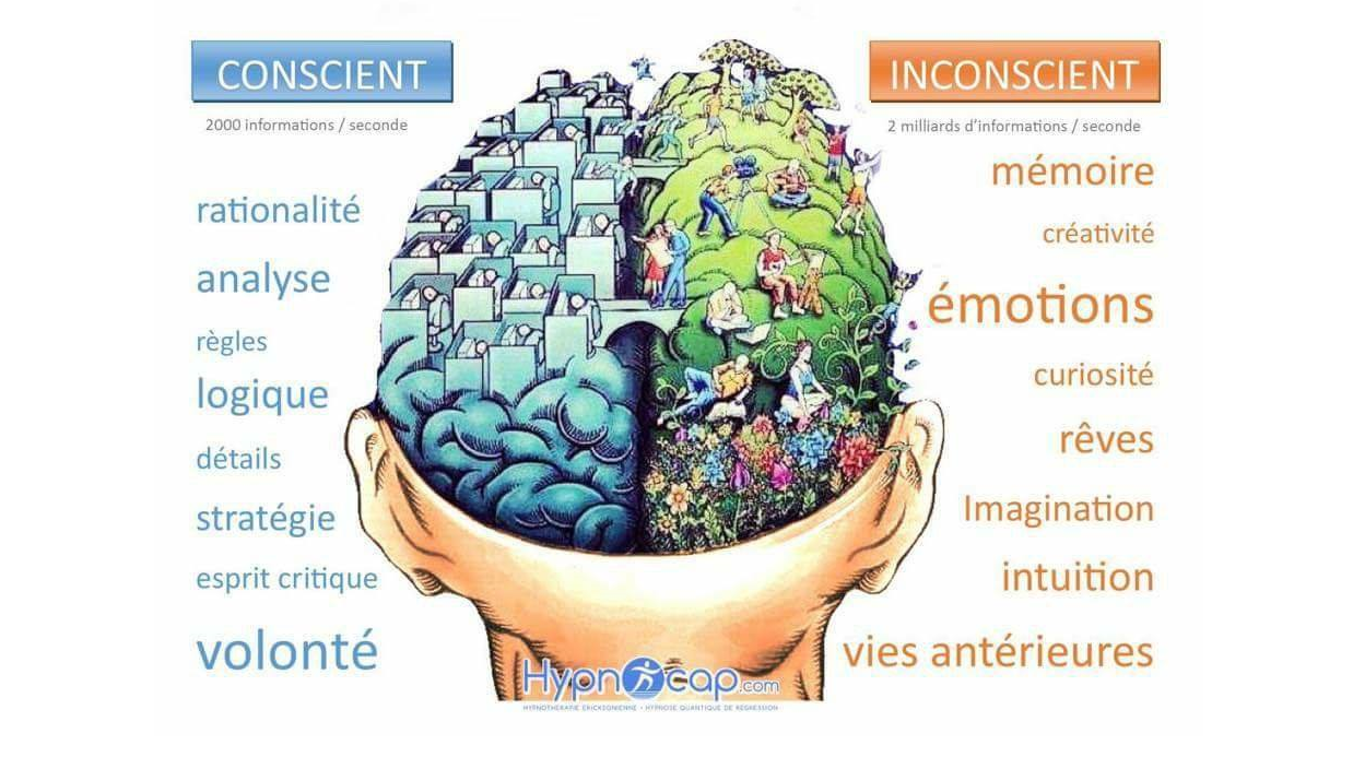 Le Conscient et l'Inconscient 3