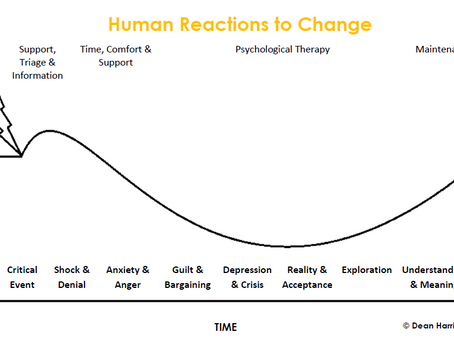 HUMAN REACTIONS TO CHANGE: Every Challenge is an Opportunity