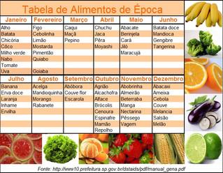 Sazonalidade das Frutas e Vegetais
