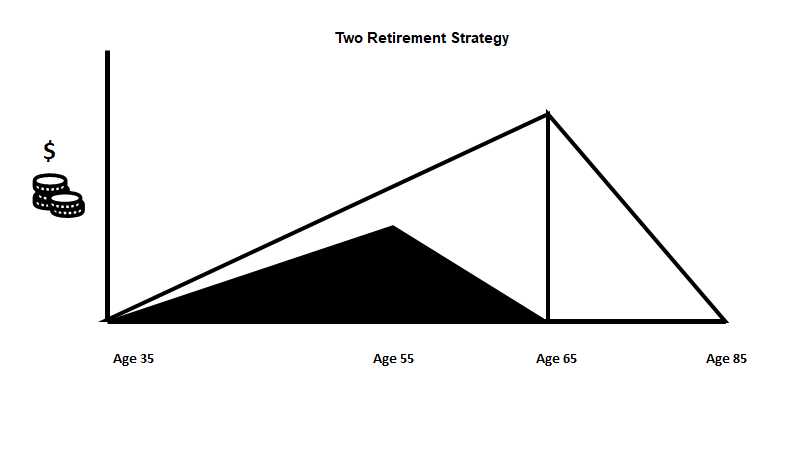 Graph showing nest eggs where first retirement starts at 55 then another at 65