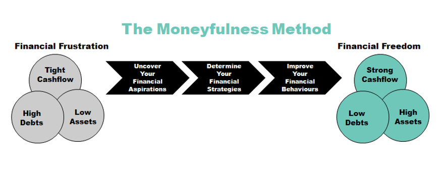 The Moneyfulness Method 2.png
