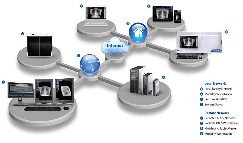 Clarity PACS web Capabilities