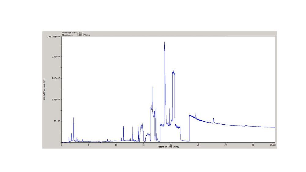 GC-MS Chromatogram