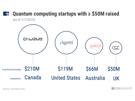 Growing potential of quantum computing based on market research